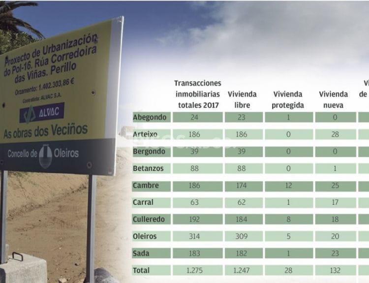 El 90% de las compraventas en 2017 en la comarca de Coruña fueron viviendas de segunda mano
