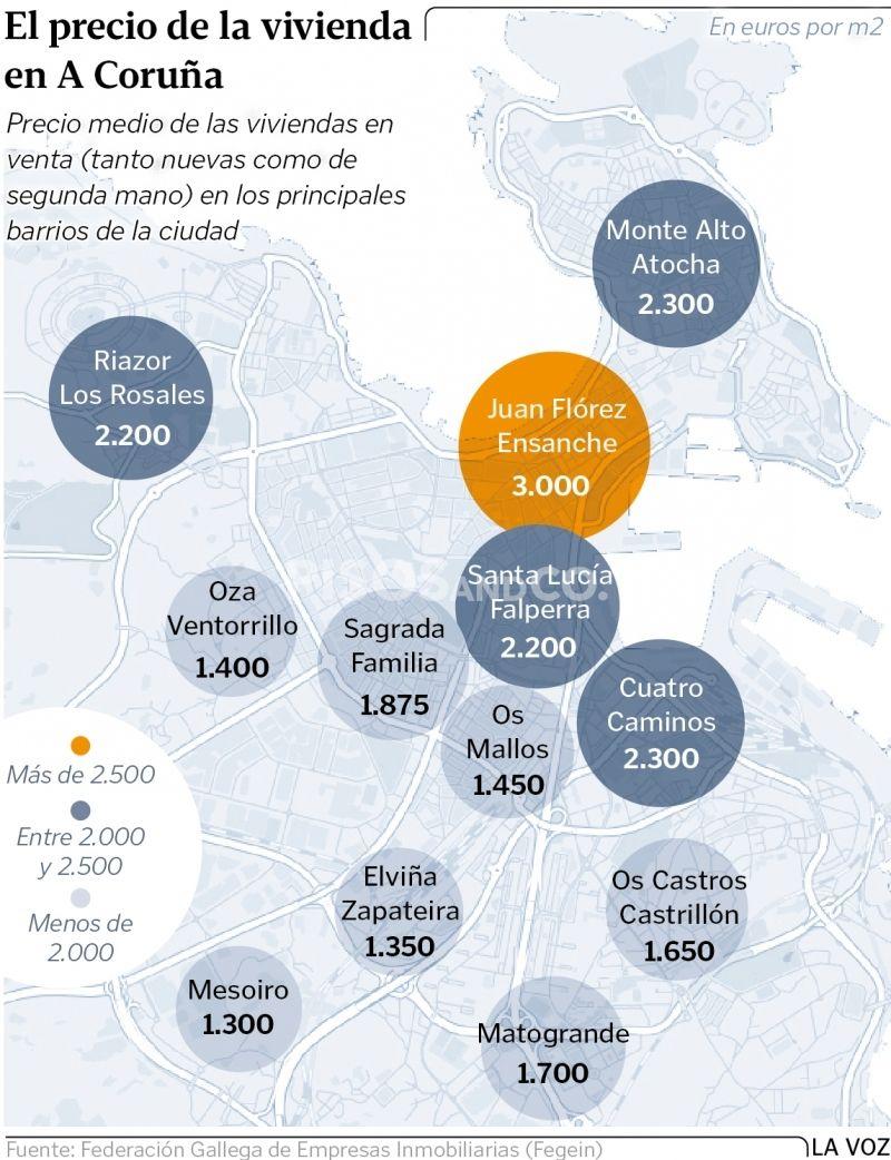 La vivienda alcanza en A Coruña los 2.100 euros por metro cuadrado. En la ciudad hay unos 4.200 pisos en el mercado, la mayor parte de segunda mano
